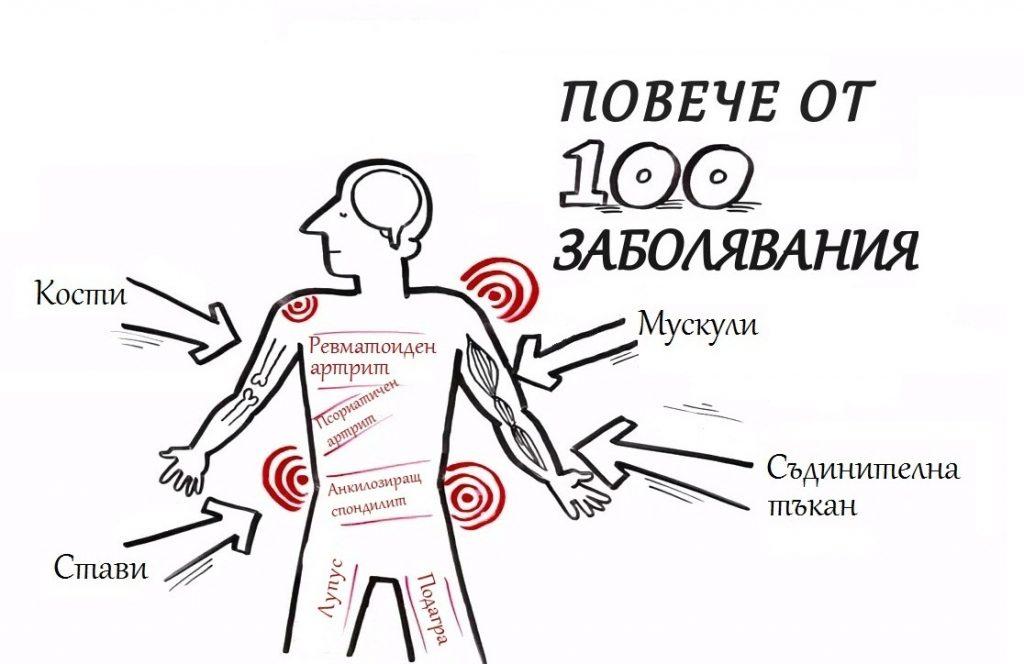 Видове заболявания
